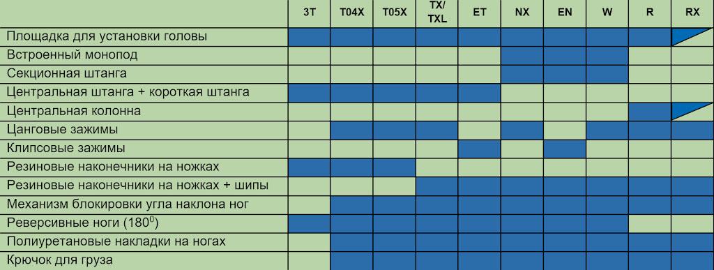 14. Таблица, отображающая, чем отличаются друг от друга разные модели штативов Sirui