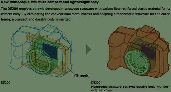 1. Слева - традиционная компоновка узлов зеркалки на раме, а справа - моноблочное исполнение Nikon D5300 и Nikon D750.