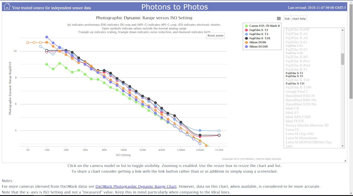 Сравнение динамического диапазона матриц беззеркалок Fujifilm X-T3, X-T2, X-T20, а также зеркалок Canon 7D Mark II, Nikon D500 и Nikon D7200.