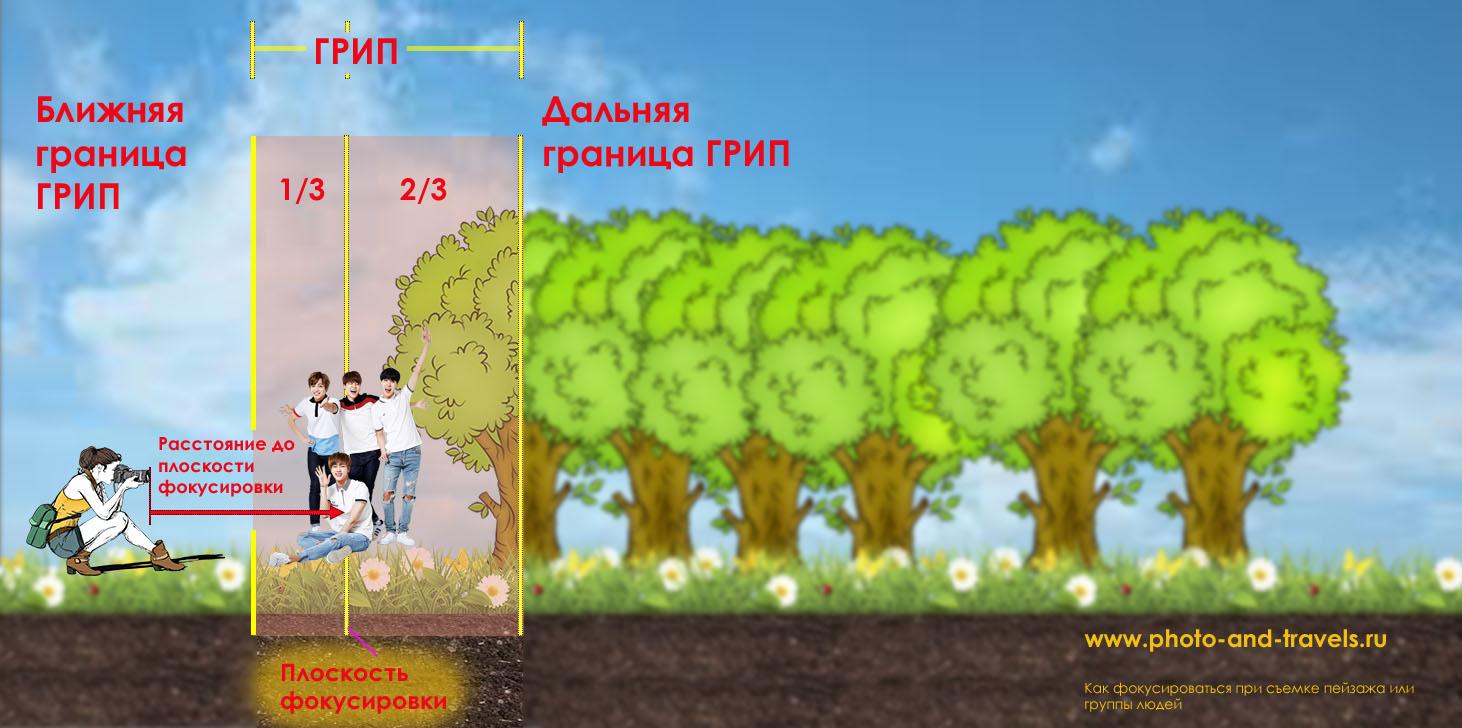 23. 0. Схема определения ГРИП в фотографии.