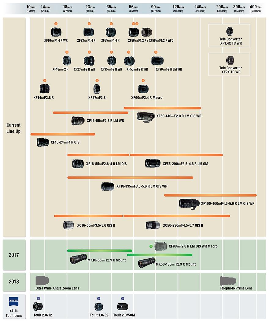 Рисунок 26. Перечень родных объективов для камер Fujifilm X по состоянию на 2017 год. Какую линзу купить для Fuji X-T10.