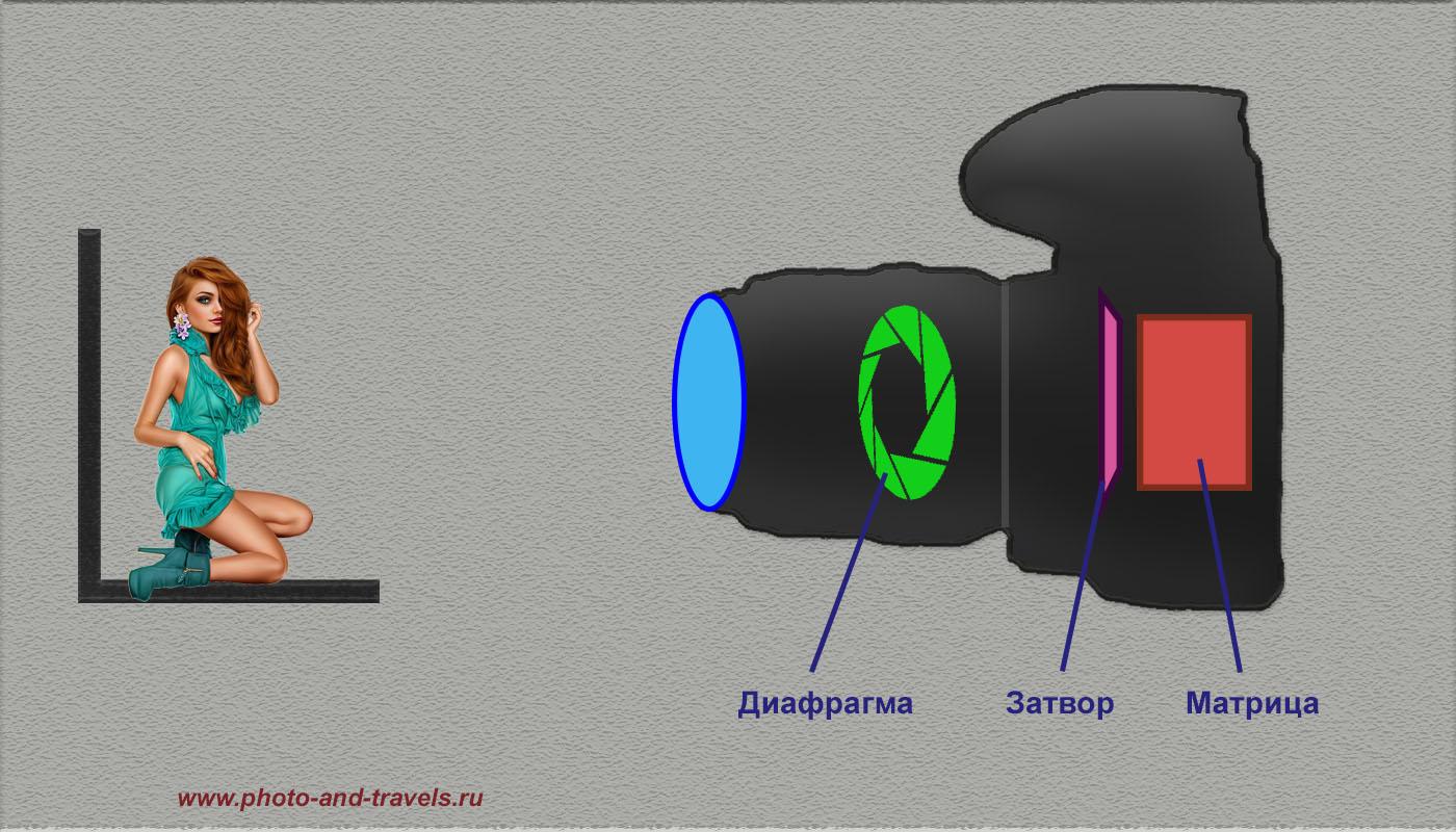Рисунок 1. Чтобы понять, как лучше настроить фотоаппарат, необходимо знать принципы его функционирования. На правильную экспозицию фотографии влияет время открытия затвора, светочувствительность матрицы и диаметр отверстия диафрагмы.