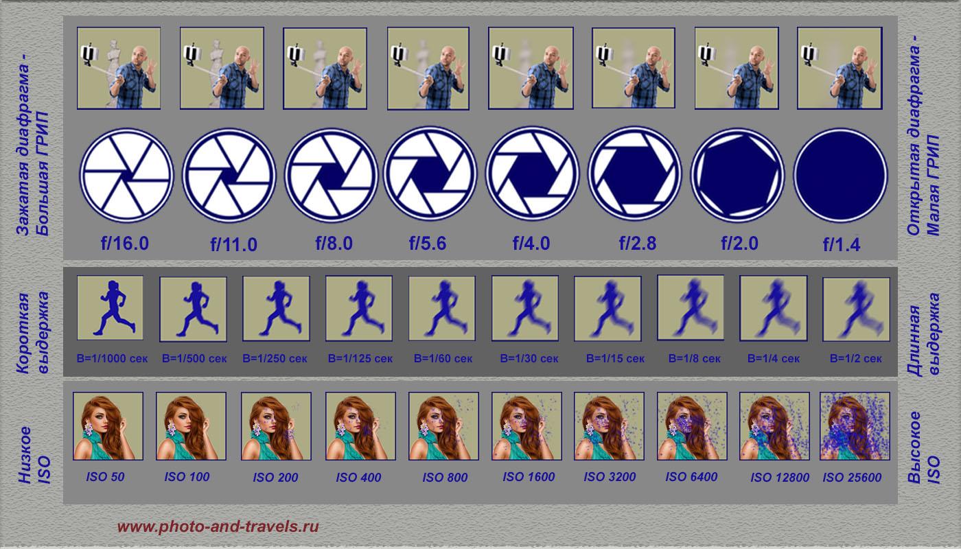 7. Схема, дающая представление о том, как изменяется ГРИП, резкость при съемке движущихся объектов и количество шума в зависимости от выбранного диафрагменного числа, выдержки и ISO. Бесплатные уроки фотографии для начинающих фотографов.