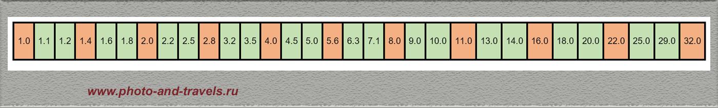 Рисунок 4. На практике шкала диафрагменных чисел объектива содержит не только стандартные, но и промежуточные значения.