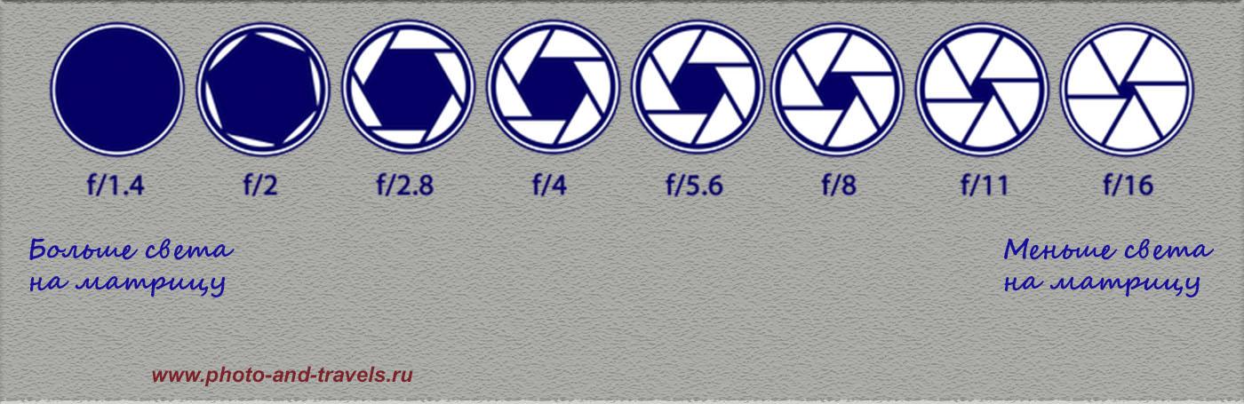 Рисунок 3. Разбираемся с настройками фотоаппаратов. Что такое диафрагма (апертура, диафрагменное число, f-stop) в фотографии. Линейка стандартных значений диафрагменных чисел, отличающихся друг от друга приблизительно в 1,41 раза.