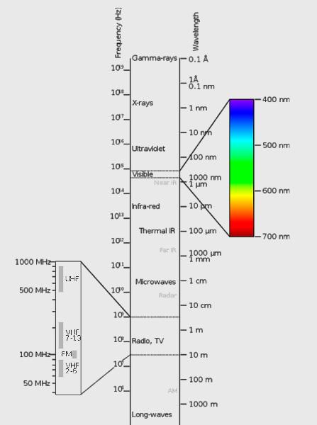 Рисунок 1. Электромагнитный спектр излучения. Видимая часть. Изучаем основы теории цвета.