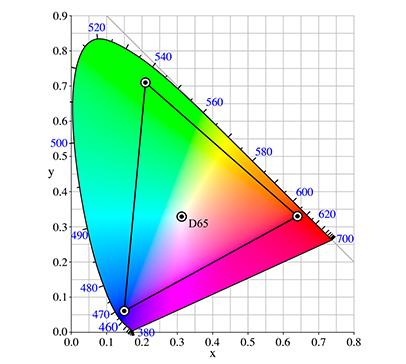 Рисунок 10. Цветовое пространство Adobe RGB. Урок фотографии по теории цвета для фотографов.