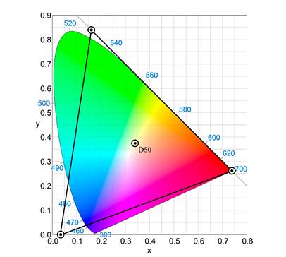 Рисунок 11. Цветовое пространство ProPhoto RGB. Урок фотографии по основам теории цвета для фотолюбителей.