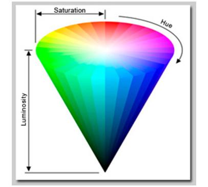 Рис. 14. Представление цветовой модели HSL в теории цвета для фотографов.