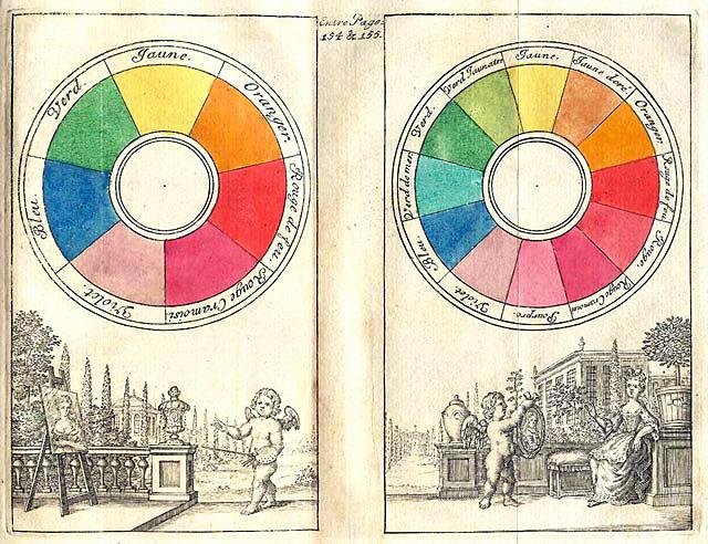 Рисунок 2. Теорию цвета изучают достаточно давно. Цветовой круг с 7-ю и 12-ю цветами от Boutet, созданный в 1708 году. Урок фотографии для начинающих фотографов.