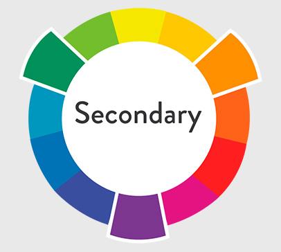 Рисунок 4. Схема образования вторичных цветов в теории цвета. Фотоурок для начинающих фотолюбителей.