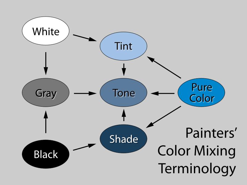 Рис 43. Схема образования оттенка (tint), тона (tone) и тени (shade) в теории цвета. Урок для начинающих фотографов.