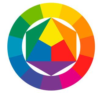 Фото 45. Цветовой круг – инструмент оценки цветовой гармонии. К слову, на нем четко видно, как образуются цвета смешением первичных. Например, синий + желтый = зеленый; желтый + красный = оранжевый.