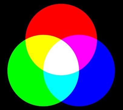 Рисунок 6. Аддитивная цветовая модель, используемая в объектах свечения (компьютер, лампа, пламя). Если мы выключим монитор, он станет черным (снаружи на нашей картинке). Если все первичные цвета смешаем, получим белый (в центре нашей картинки).