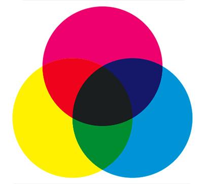 Рисунок 7. Субтрактивная цветовая модель, используемая при печати (типография, краски, полупрозрачные пленки). Если на писчую бумагу не положить краску, она останется белой, а если её перемешать, будет черный цвет.