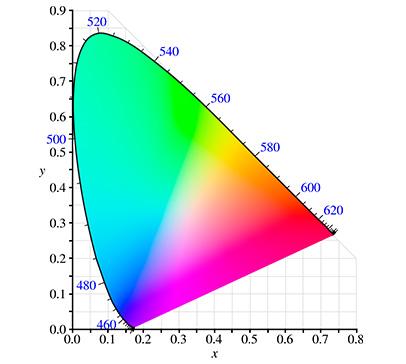 Рисунок 8. Цветовое пространство CIELAB. Основы теории цвета для фотографов
