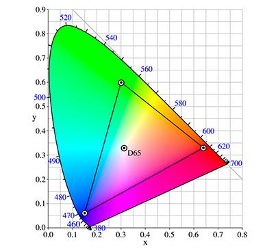 Рисунок 9. Цветовое пространство sRGB охватывает значительно меньший диапазона цветовых оттенков CieLAB. Изучаем основы теории цвета для фотографов.