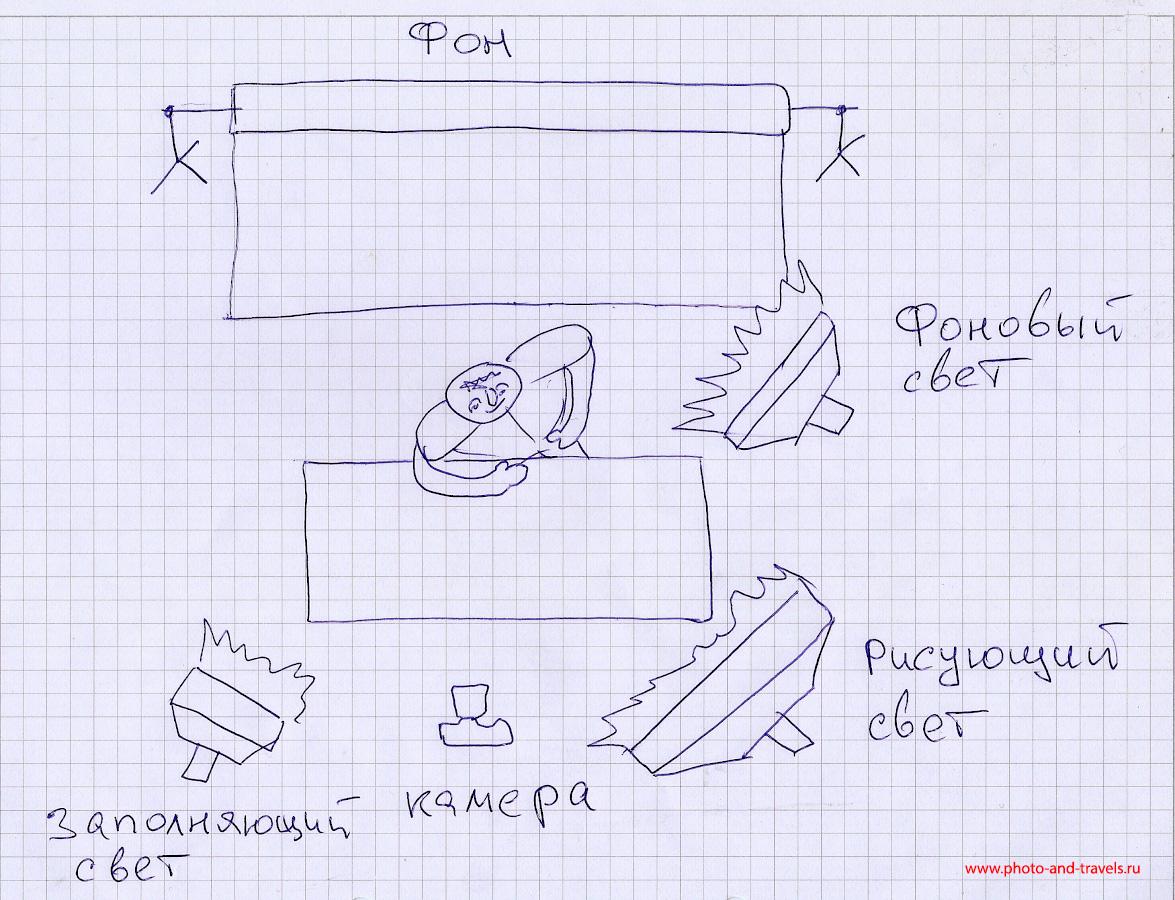 Рисунок 3. Как создать домашнюю студию для съемки видео на Youtube. Как снимать видеообзоры товаров для интернет-магазина. Схема постановки света.