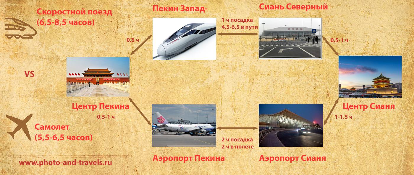 Рисунок 3. Как добраться в Сиань из Пекина. Сравнение путешествия на поезде и на самолете от центра до центра.