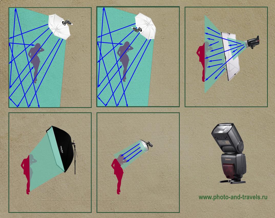 Фото 22. Схемы светового потока при использовании в домашней студии зонта на просвет, на отражение, фрост-рамы, софтбокса и портретной тарелки.