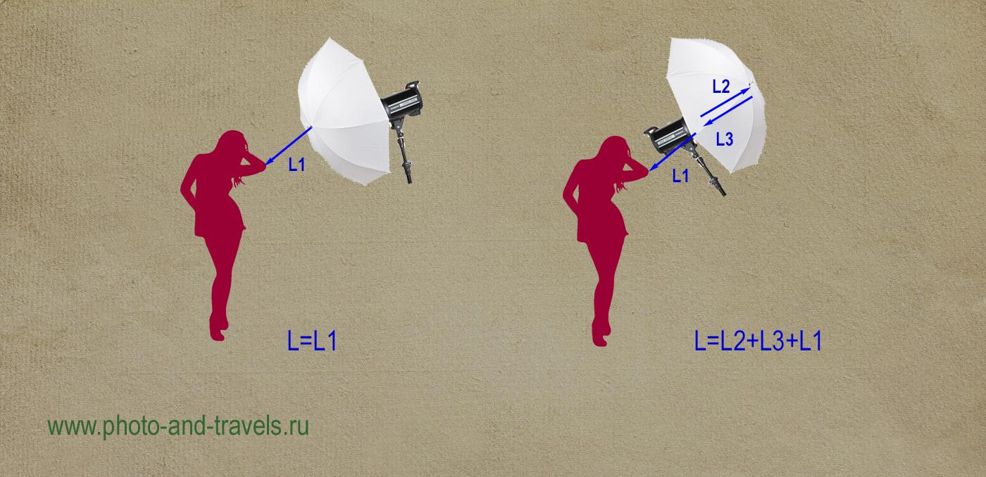 Рисунок 23. В соответствии с законом обратных квадратов расстояний, при съемке с зонтом на просвет и на отражение, свет проходит разную дистанцию, отчего уменьшается его интенсивность по-разному.