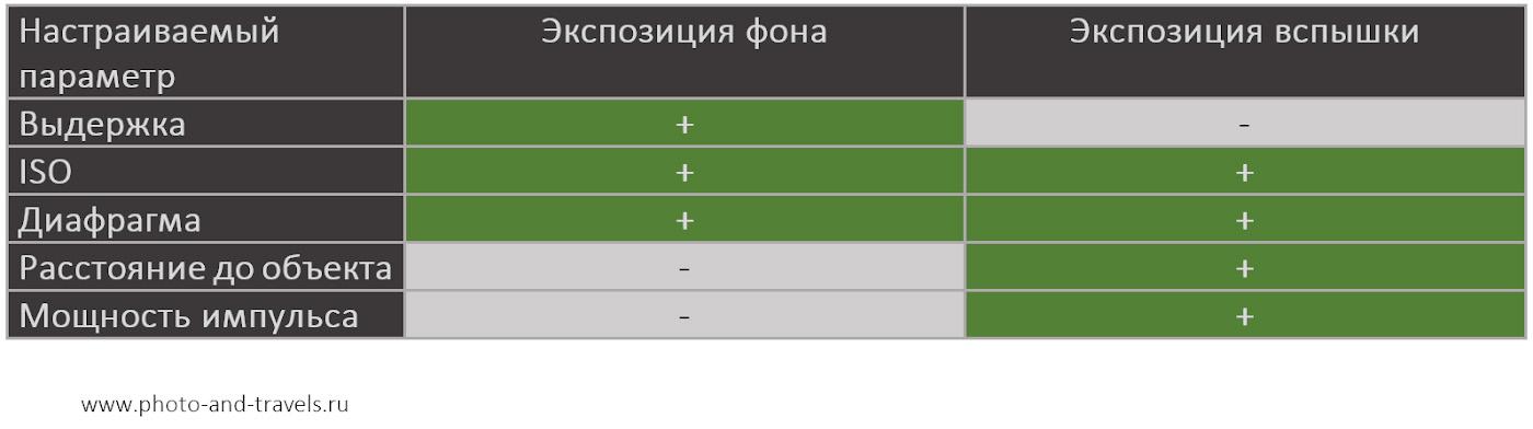 Рисунок 24. Таблица параметров, используемых при съемке со вспышкой, от которых зависит экспозиция фона и экспозиция вспышки.
