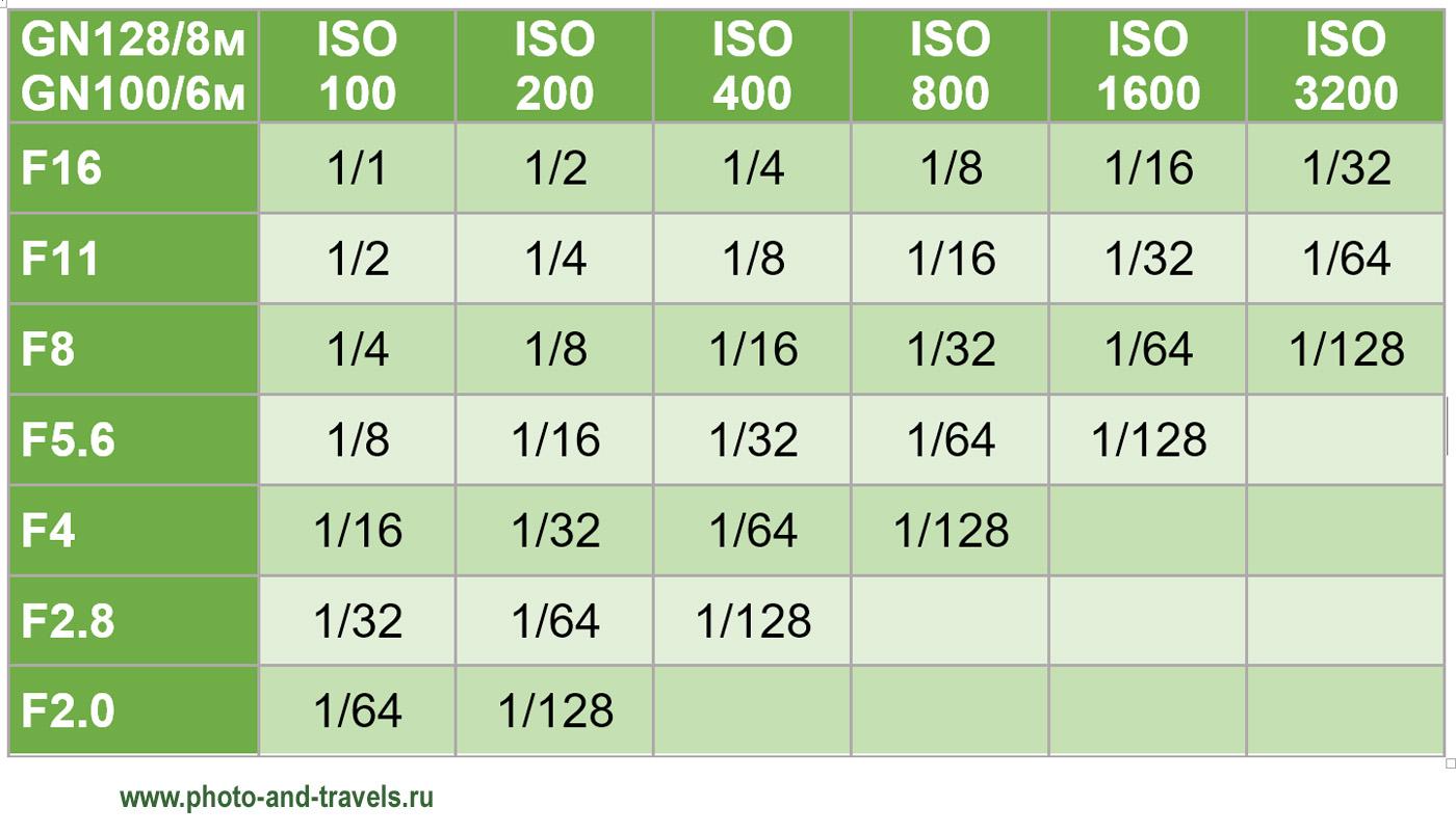 Рисунок 25. Таблица взаимосвязи настроек вспышки в ручном режиме: расстояние, ISO, диафрагма и мощность.