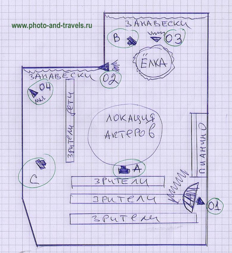 Рисунок 28. Схема постановки света для съемки детского утренника с внешними вспышками YongnuoYN685N.