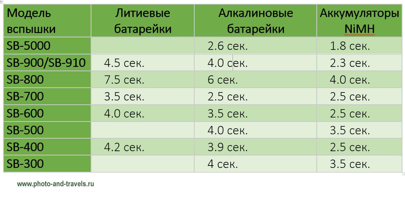 30. Таблица сравнения скорости перезарядки внешних вспышек «Никон» при использовании солевых и алкалиновых батареек, никель-металлогидридных аккумуляторов.