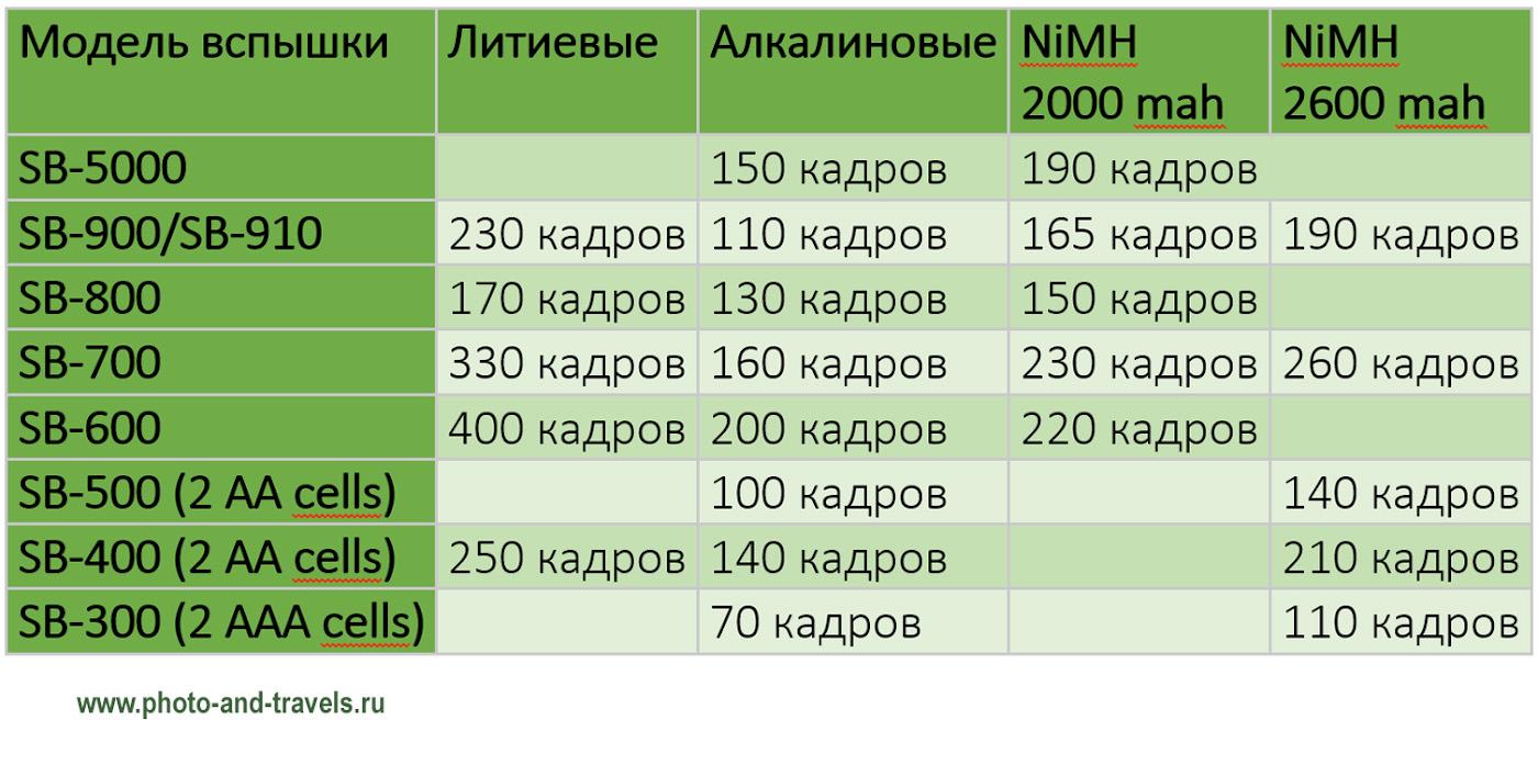 31. Сколько можно снять кадров с внешними вспышками «Nikon» при использовании литиевых или алкалиновых батареек, никель-металлогидридных аккумуляторов разной ёмкости.