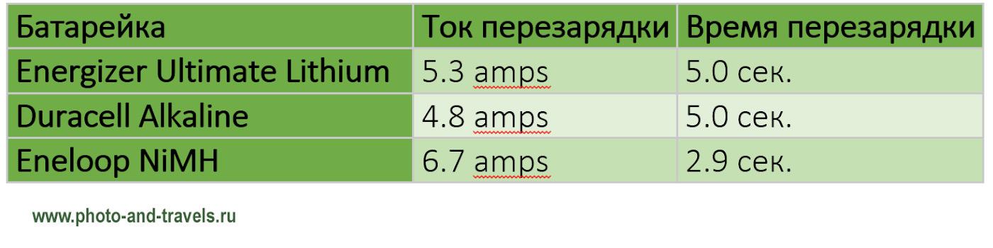 32. Таблица со значениями тока перезарядки и времени перезарядки внешней вспышки Nikon SB-800.