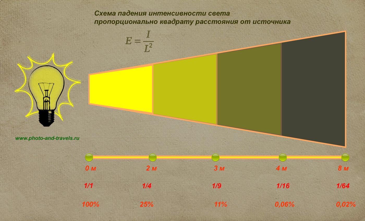 Рисунок 15. Схема, поясняющая падение освещенности объектов обратно пропорциональных квадрату расстояния до объекта съемки.