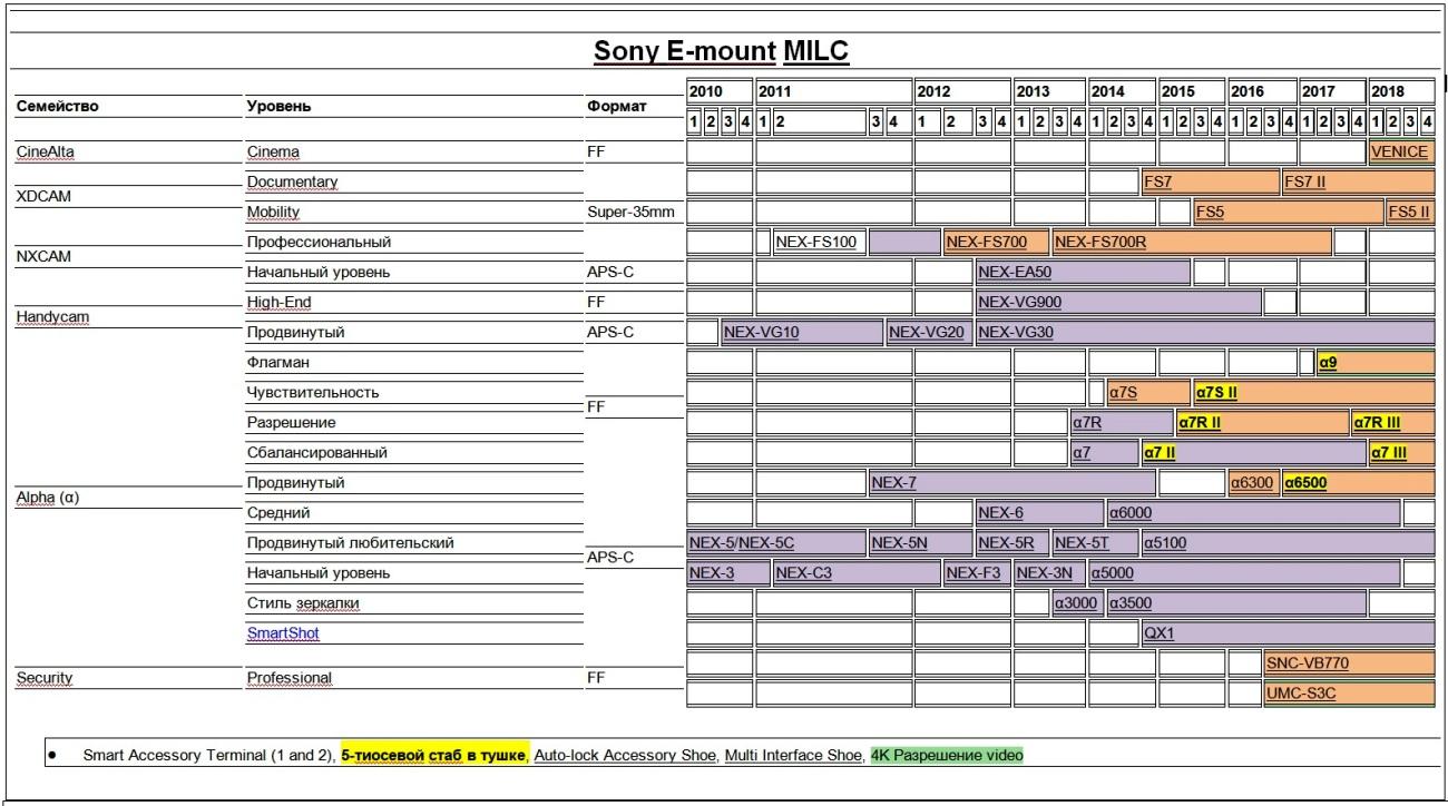 Таблица сравнения разных моделей беззеркалок Сони с байонетом E-mount.