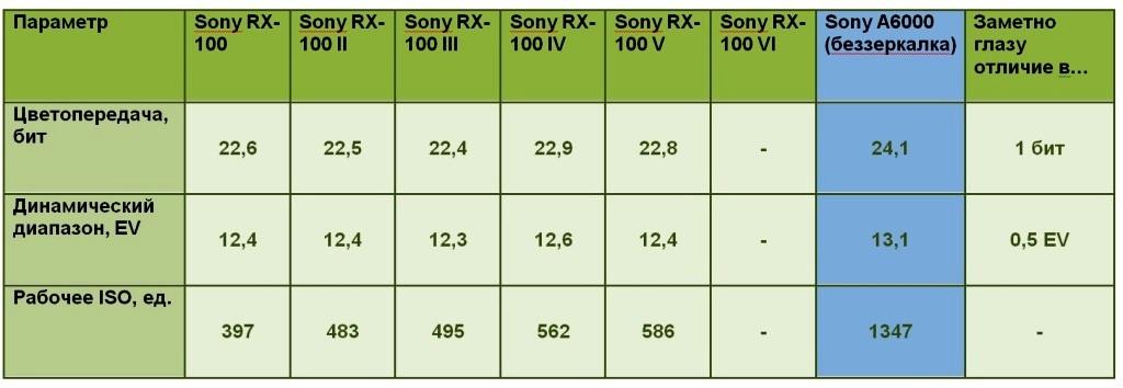 Таблица. Сравнение параметров матриц фотоаппаратов Sony RX-100 I, RX-100 II, RX-100 III, RX-100 IV, RX-100 V, RX-100 VI и беззеркалки Sony A6000 по качеству картинки. Данные о динамическом диапазоне, цветопередаче и рабочем ISO.