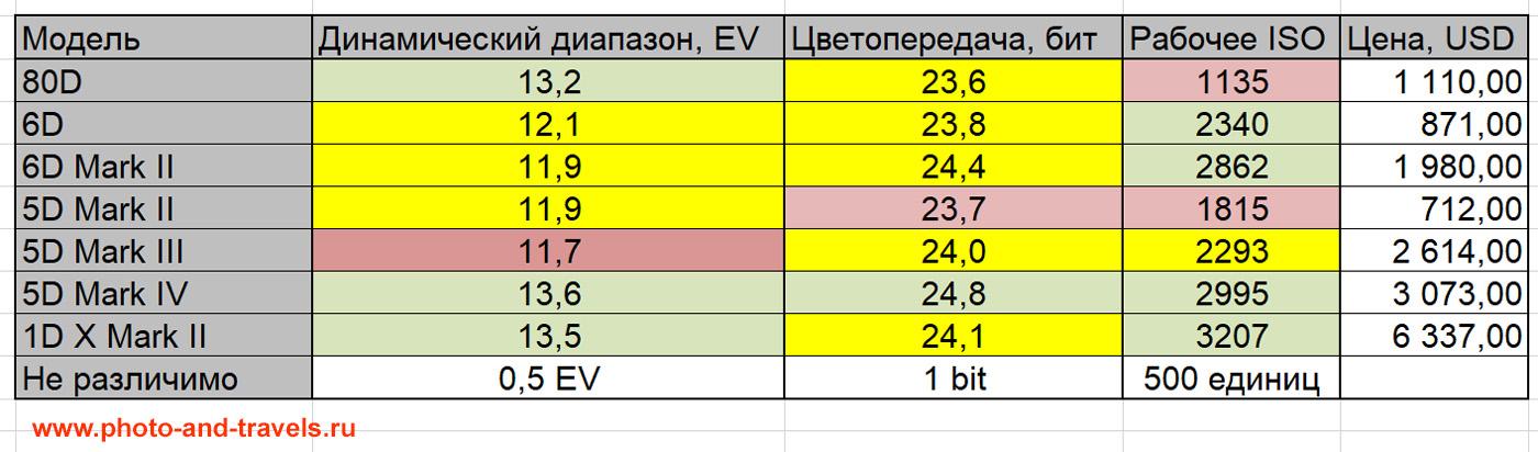10. Сводная таблица сравнения параметров зеркалок Кенон 6Д, 6Д Марк 2, 5Д Марк 2, 5Д Марк 3, 5Д Марк 4 и 1Д-Х Марк 2 по динамическому диапазону, цветопередаче и рабочему ISO.