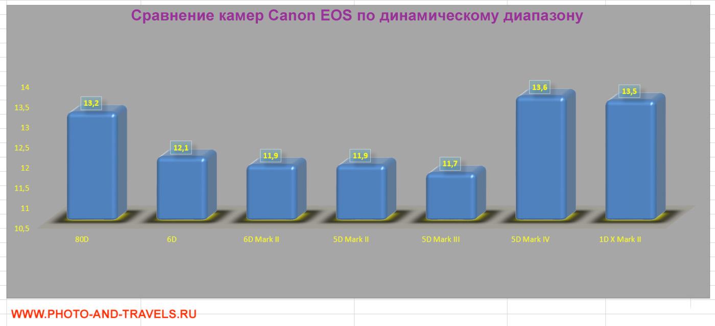 11. Сравнение полнокадровых фотоаппаратов Canon 6D, 6D Mark II, 5D Mark II, 5D Mark III, 5 D Mark IV, EOS-1D X Mark II и КРОПа Canon 80D по динамическому диапазону матрицы. Какую фотокамеру выбрать фотолюбителю.