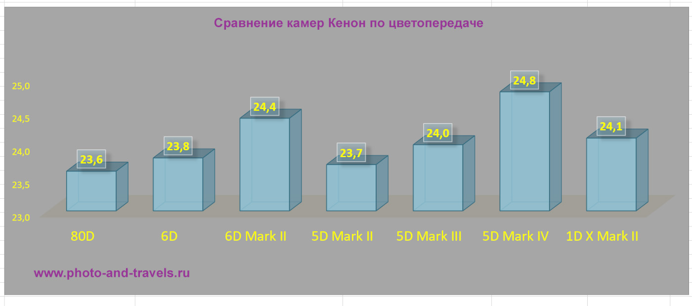 12. Сравнение полнокадровых зеркалок Кэнон 6Д, 6Д Марк 2 и Кенон 5Д по цветопередаче. Какой фотоаппарат купить.