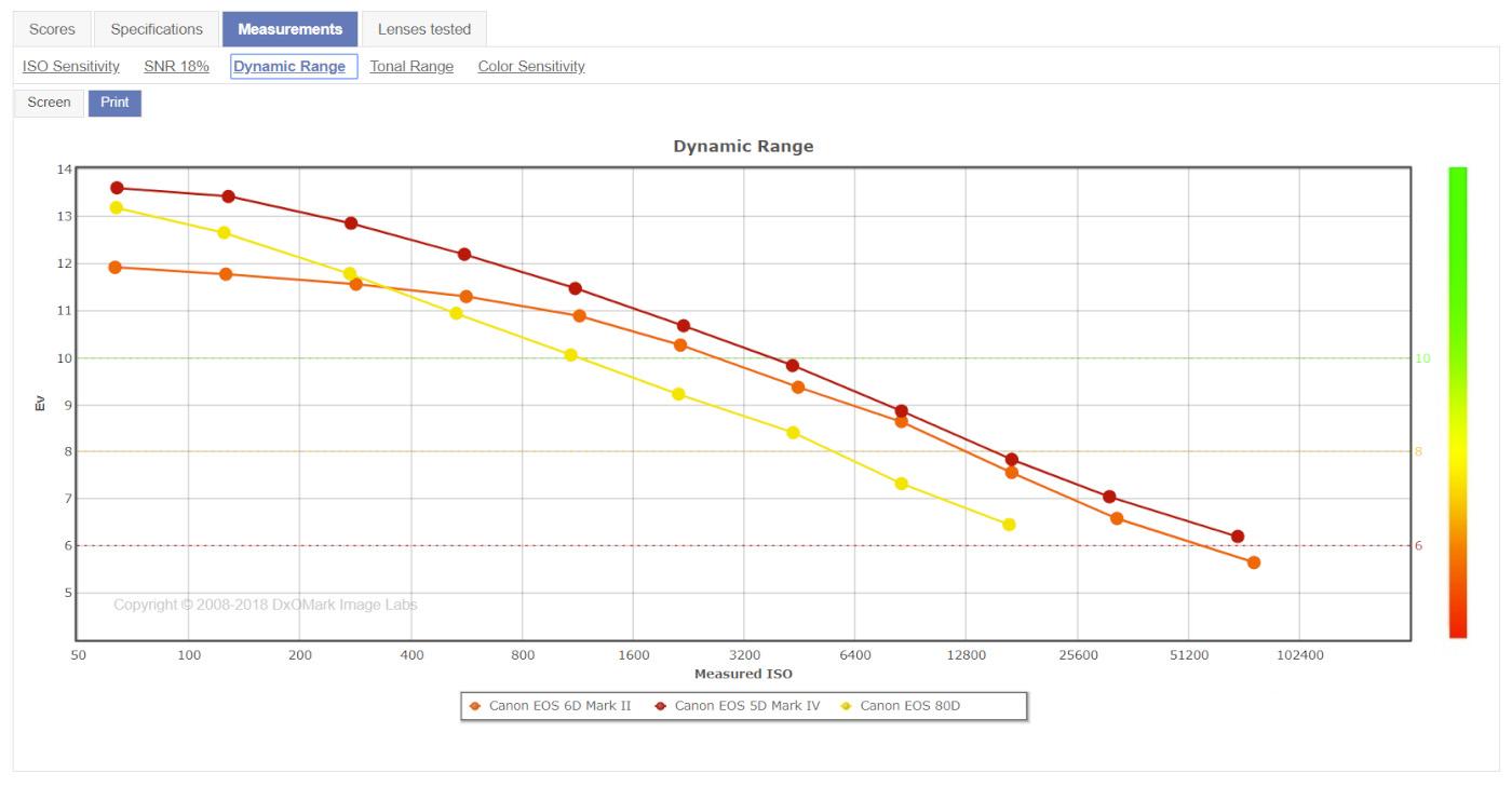 20. Сравнение динамического диапазона КРОПа Кенон 80Д и полного кадра Кэнон 6Д Марк 2. Стоит ли брать фулфрейм или остаться на КРОпе.
