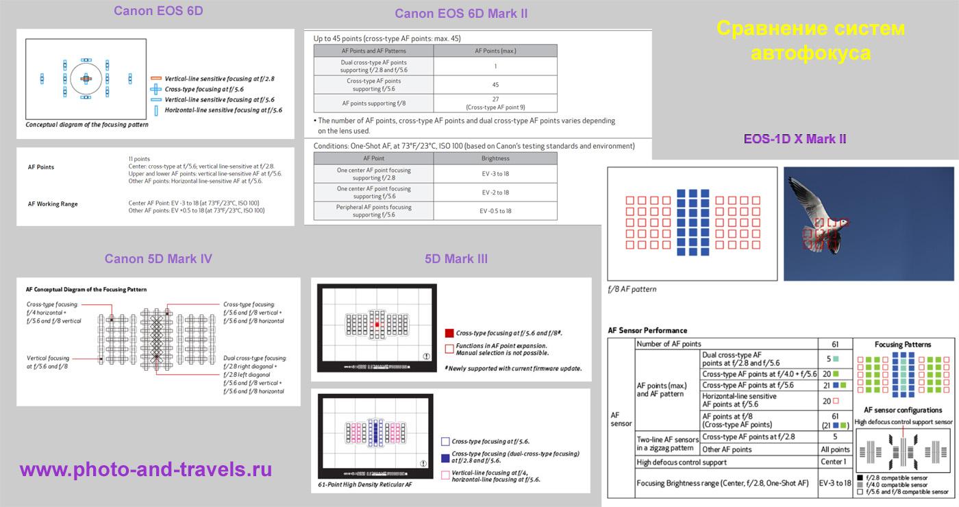 17. Сравнение работы систем автофокуса Canon 6D, 6D Mark II, 5D Mark III, 5D Mark IV и EOS-1D X Mark II при различных значениях диафрагмы.