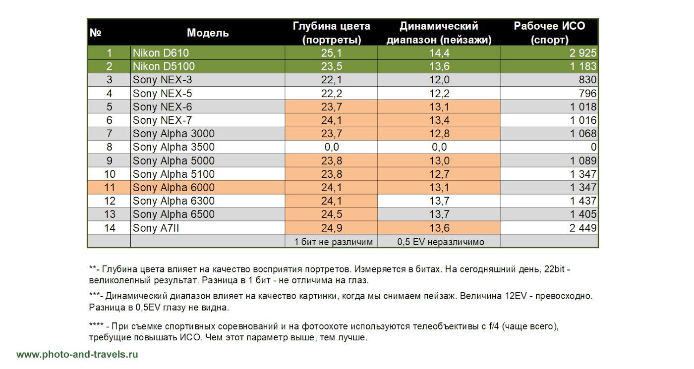 34. Насколько сильно отличаются КРОПнутые камеры Sony A6000 и A6500 друг от друга по динамическому диапазону, цветопередаче и рабочему ISO.