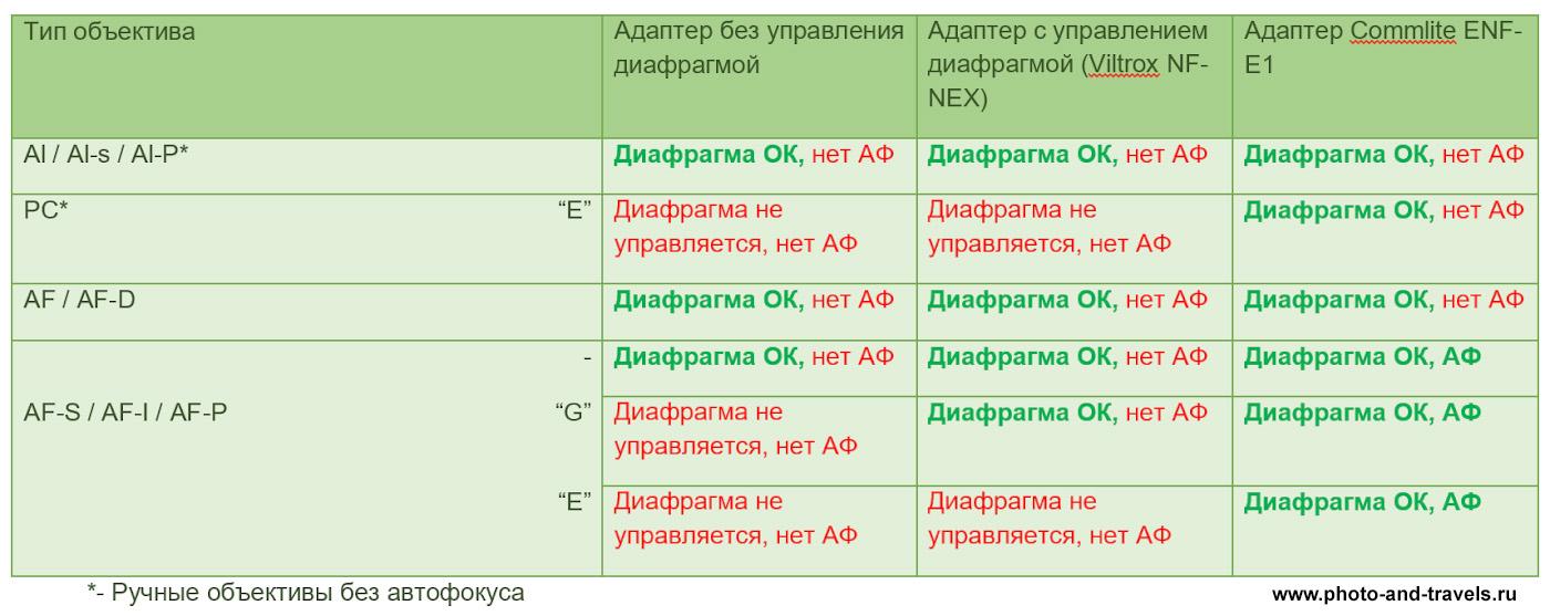 26. Таблица с данными о работе автофокуса и возможностью управления диафрагмой в переходниках с байонета Nikon F на Sony E-Mount при установке разных типов объективов.