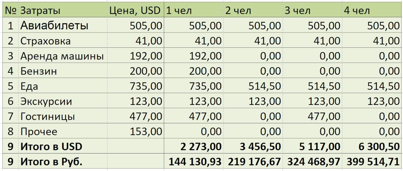 19. Таблица расчета бюджета на путешествие в Таиланд 1, 2, 3 и 4-х туристов.