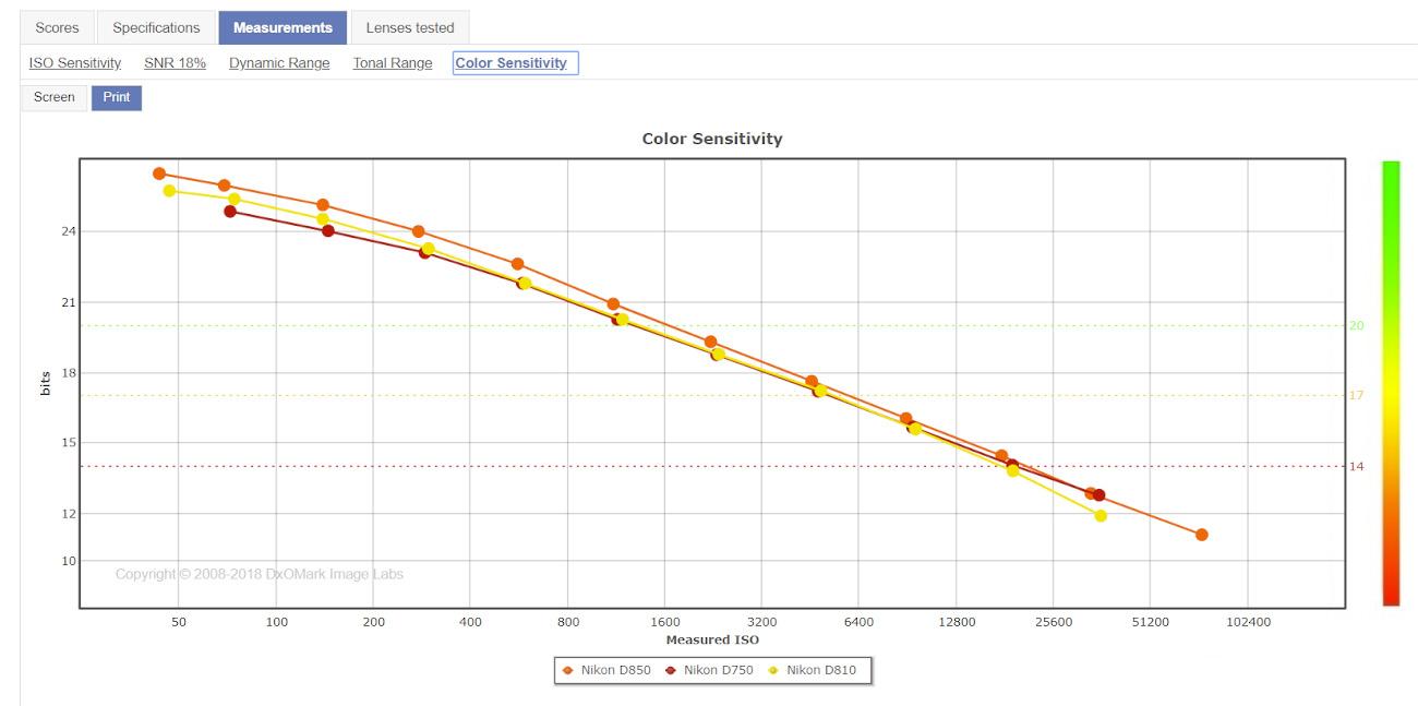 Цветочувствительность матриц Д750, Д810 и Д850.