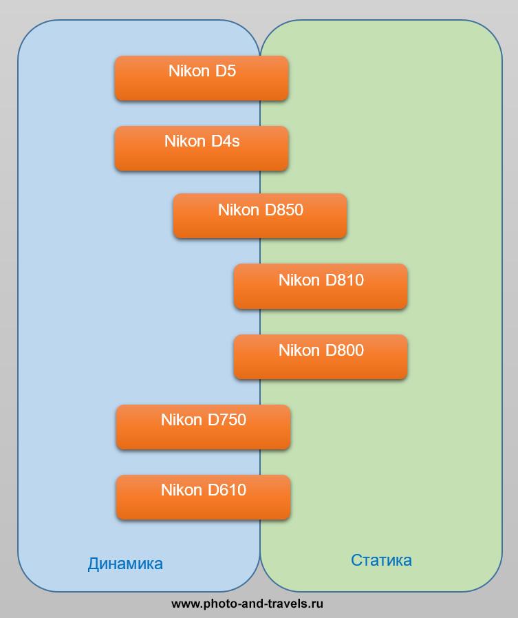 Распределение полнокадровых моделей Nikon по сфере применения.