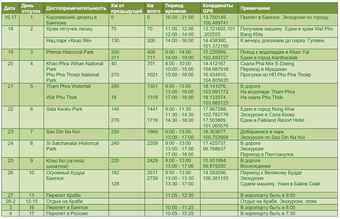 Таблица с описанием достопримечательностей по маршруту путешествия по Северо-Западному, Северному и Центральному Таиланду. Координаты GPS интересных мест. Расчет времени в пути.
