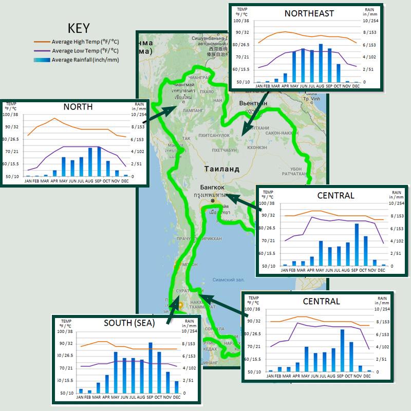 11. Когда лучше ехать в Таиланд на отдых? Карта регионов с данными о температуре (линии) и дождях (синяя гистограмма) в разные месяцы года.