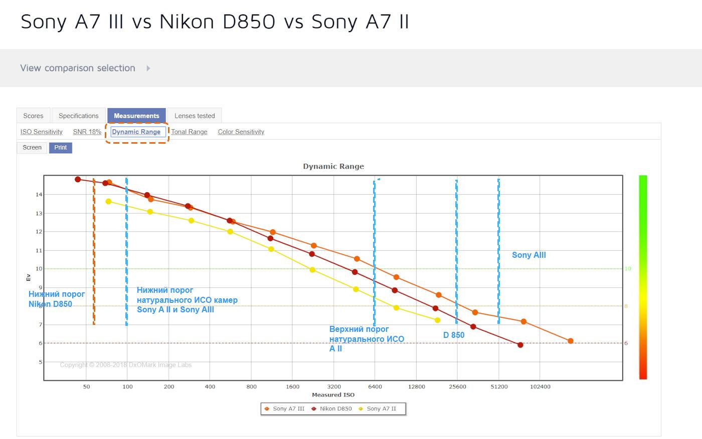 10. Сравнение динамического диапазона беззеркалок Sony A7 II, Sony A7 III и зеркалки Nikon D850.