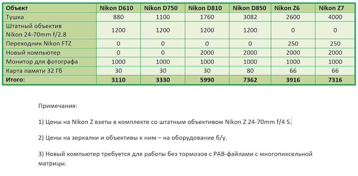22. Таблица цен на камеры Nikon D610, Nikon D750, Nikon D810, Nikon Z6 и Nikon Z7.