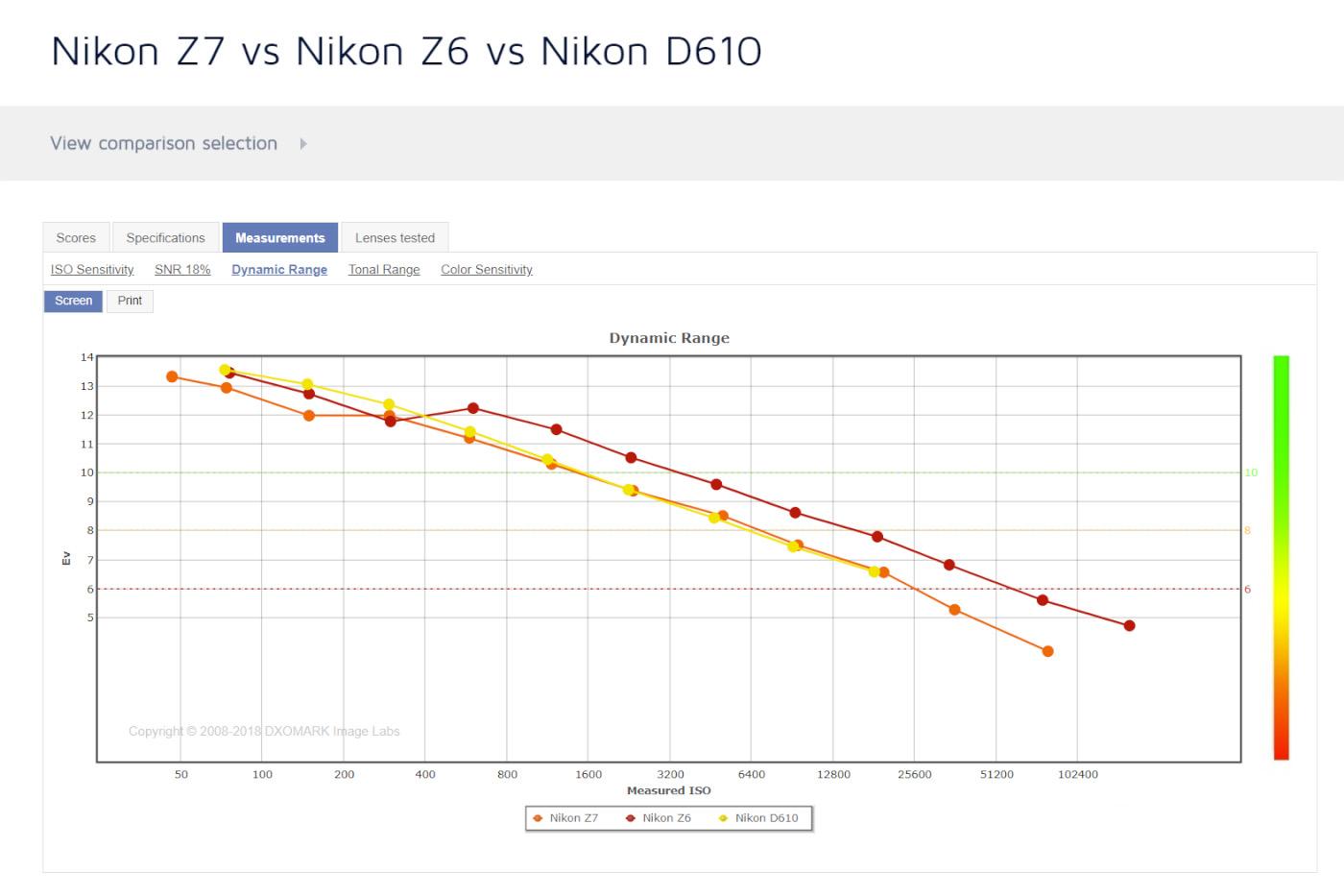 График сравнения матриц Никон Д610, Зет 6 и Зет 7 по динамическому диапазону.