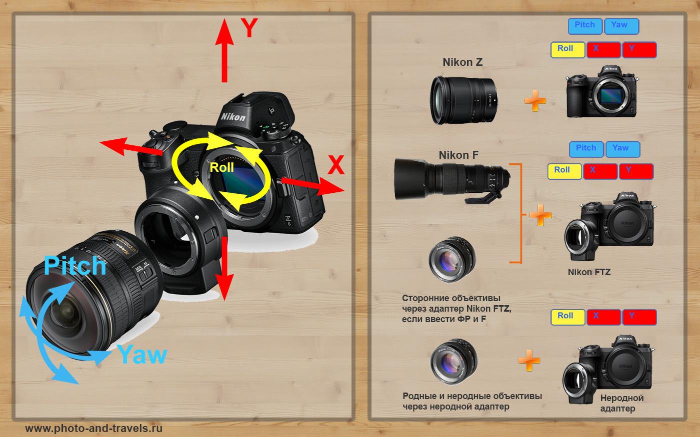 Рисунок 15. Схема работы 5-тиосевого стабилизатора в беззеркалках Nikon Z совместно с адаптером Nikon FTZ при использовании объективов Nikon Z, Nikon F и мануальной оптики.